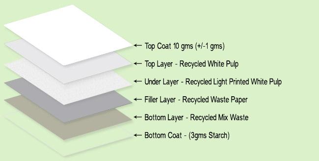 three m paper excel duplex board
